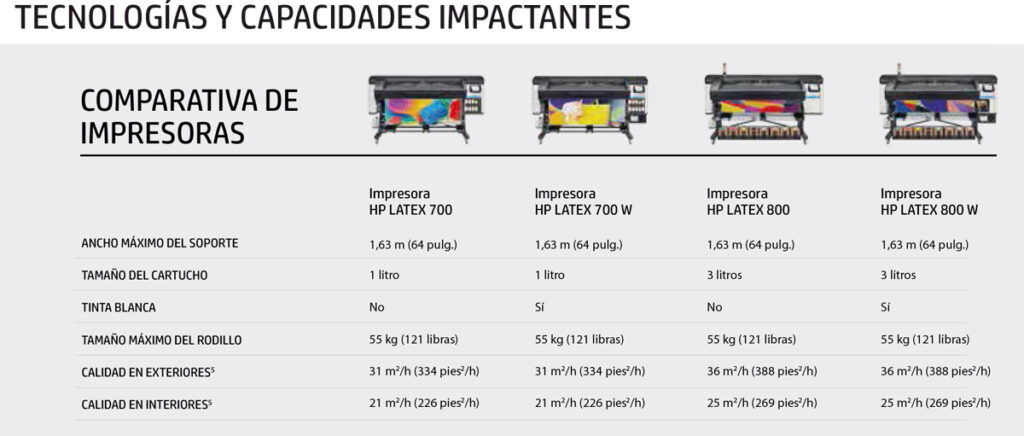 Serie de impresoras HP Latex 700/ 800 y 700W/800W